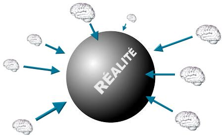 pensée relativiste 360 degrés